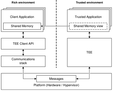 TEE communication architecture